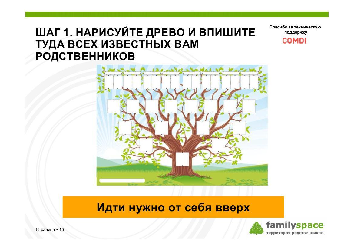 Шаг 1. Нарисуйте генеалогическое древо и впишите туда всех известных вам родственников