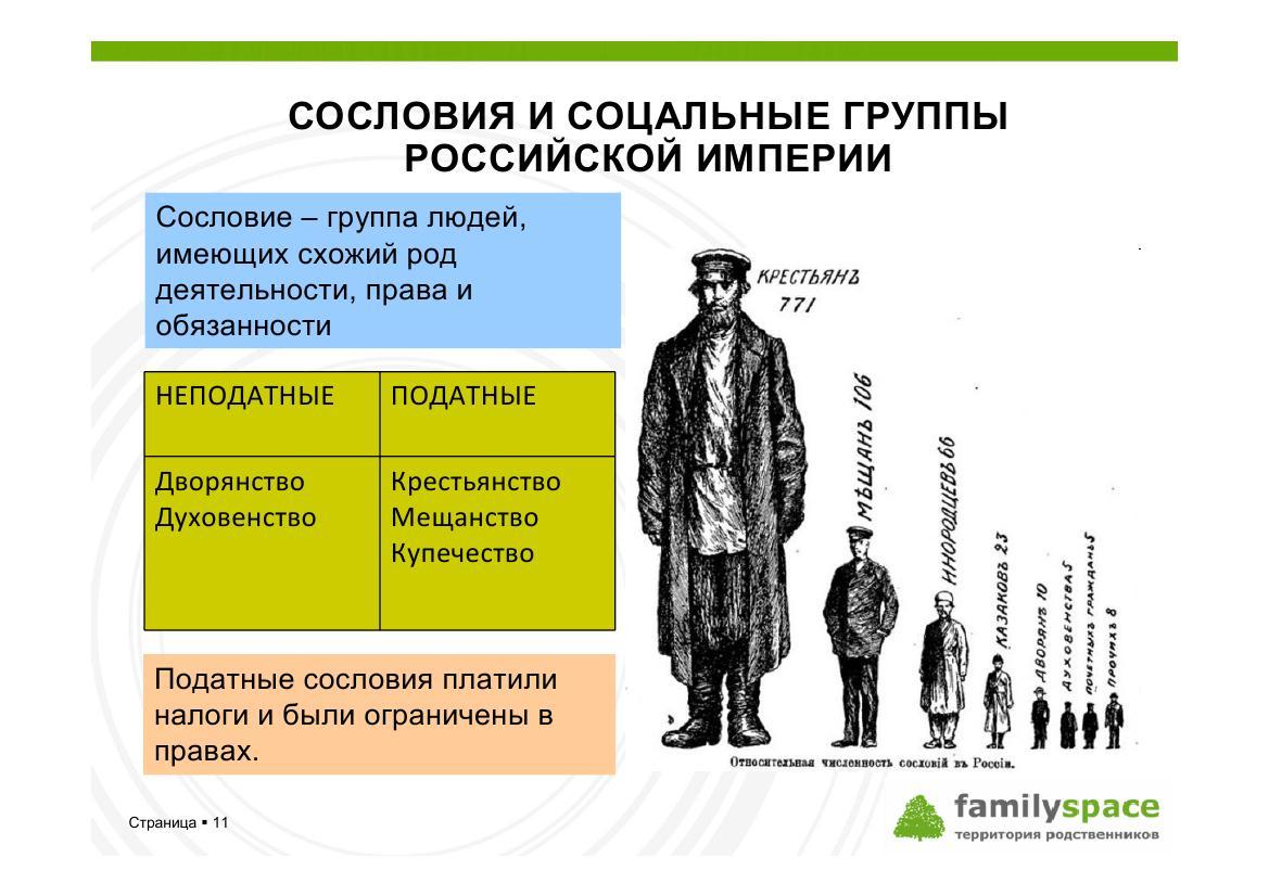 Сословия и социальные группы Российской империи