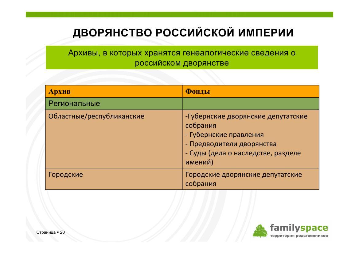 Фонды региональных архивов, в которых имеются сведения о генеалогии дворянства