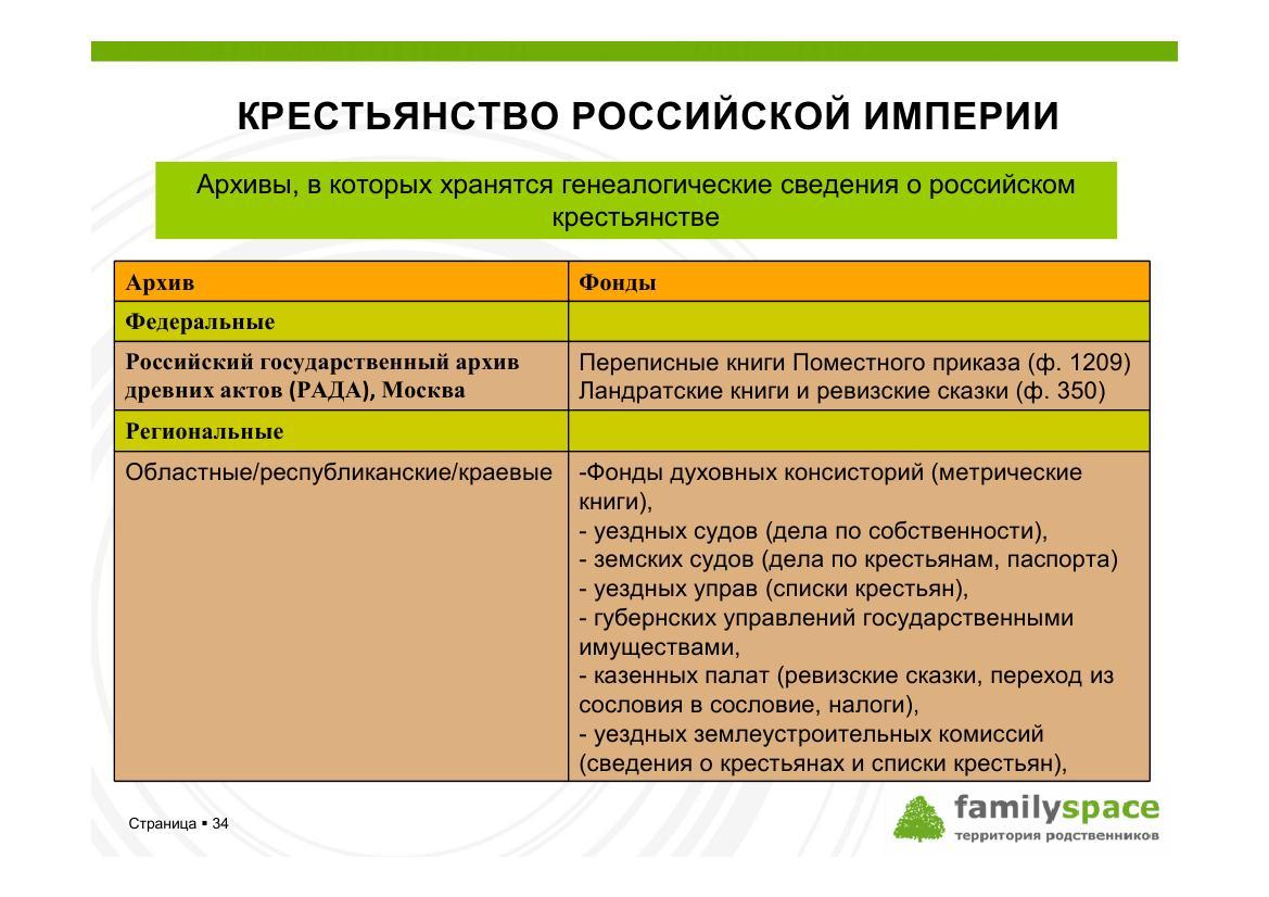 Архивы, в которой имеются сведения по крестьянской генеалогии
